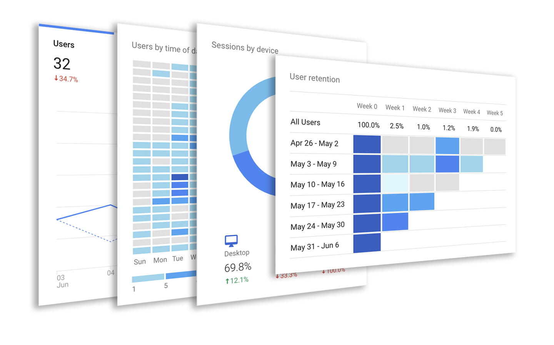Google Analytics provides detailed web traffic information